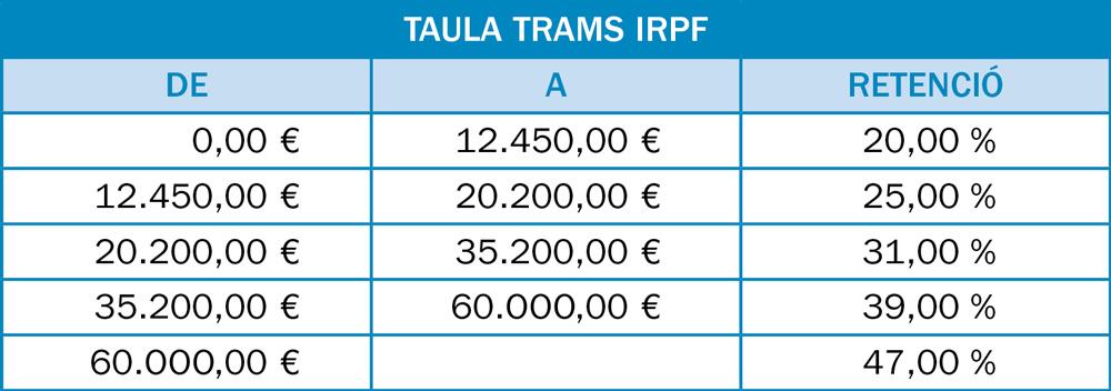 TAULA-IRPF