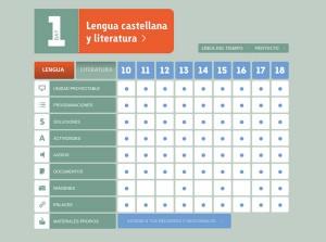 Graella de recursos. Literatura castellana